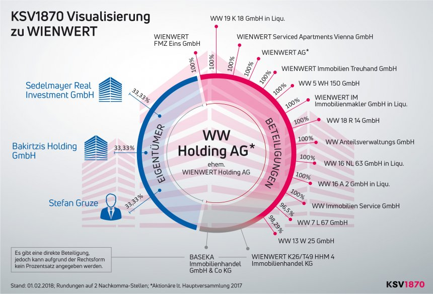 KSV1870 Visualisierung WW Holding AG - Stand: 1.2.2018