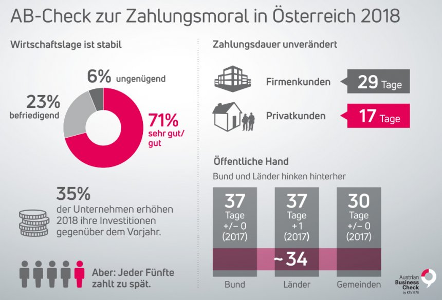 Austrian Business Check Zahlungsmoral 2018 web