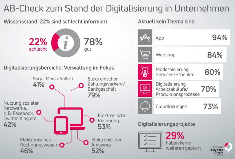 KSV1870 Austrian Business Check 2018 Digitalisierung