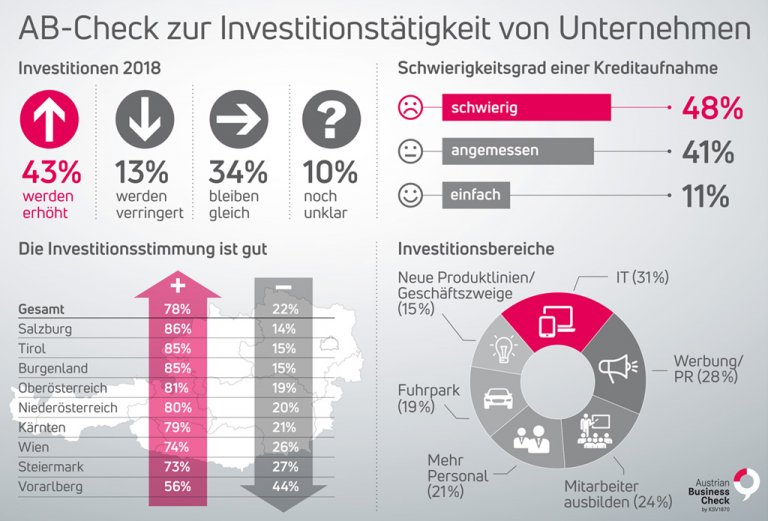 KSV1870 Austrian Business Check 2018 Investitionen