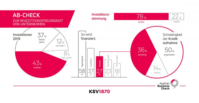 KSV1870 Infografik AB-Check Investitionen 2019